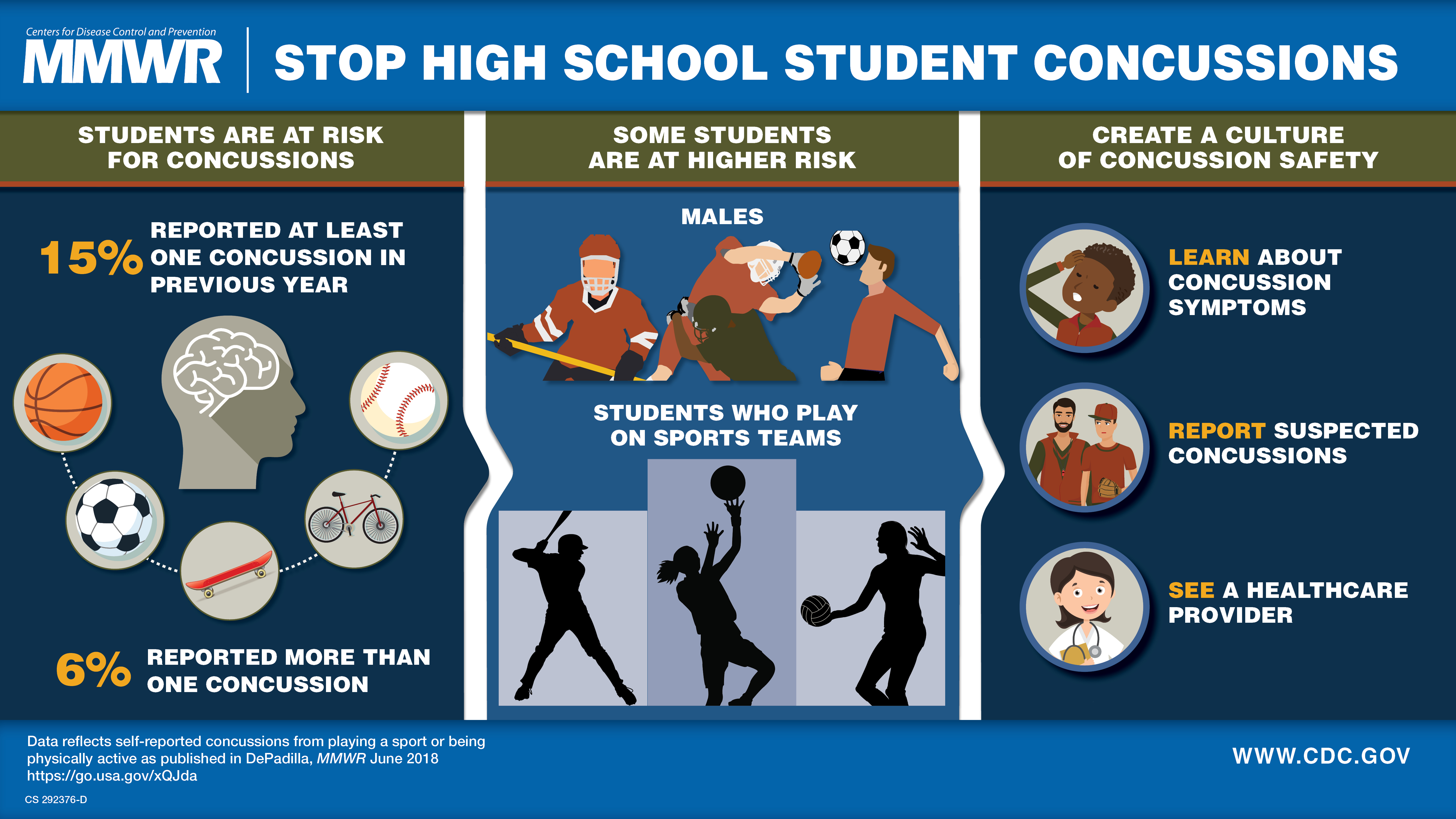 Concussion infographic from CDC