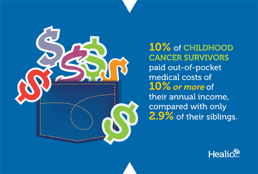 10% of childhood cancer survivors paid out-of-pocket medical costs of 10% or more of their annual income, compared with 2.9% of their siblings.
