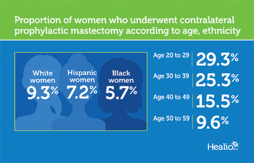 Infographic shows that the proportion of younger women who underwent contralateral prophylactic mastectomy has increased overall.