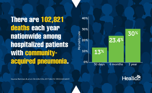 There are 102,821 deaths each year nationwide among hospitalized patients with community-acquired pneumonia.