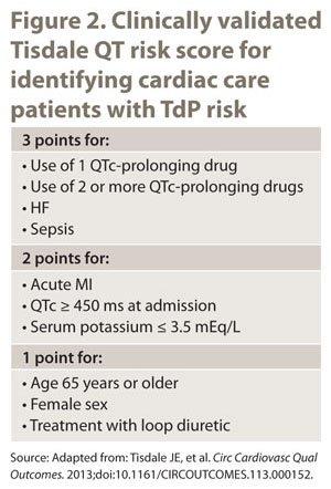 Drug Risk Update: Figure 2