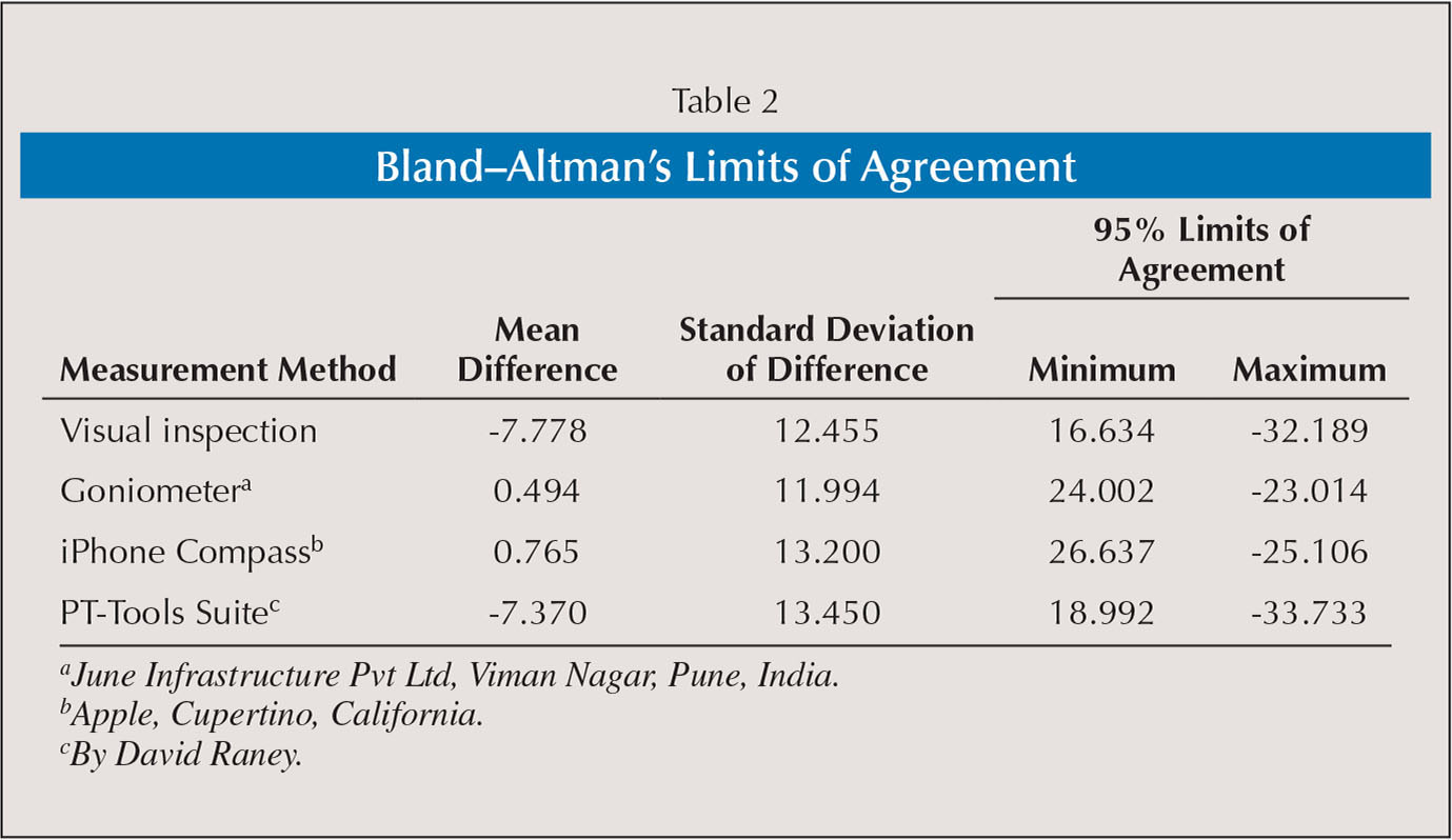 Bland–Altman's Limits of Agreement