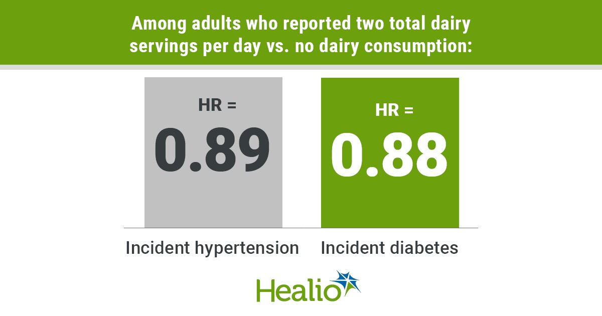 Among adults who reported two total dairy servings per day vs. no dairy consumption: