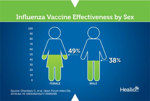 Flu effectiveness by Sex